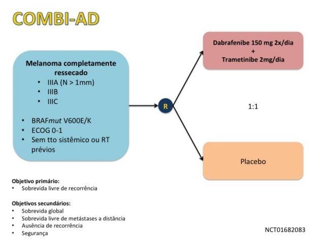 MOC Noticias 24 - Uso adjuvante de inibidores de BRAF e MEK aprovado nos Estados Unidos