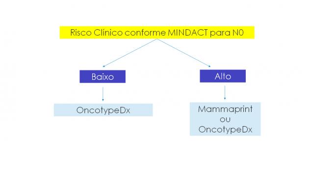 Slides ACB_ NOTICIA_2018_07_11 - ASCO - O que muda no MOC 2018 agora_Slide1