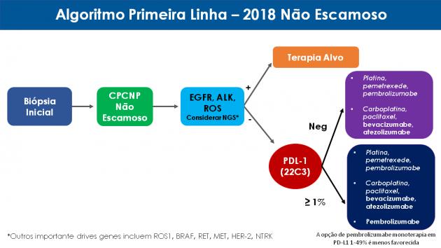 Slides WW CK_ NOTICIA_2018_07_11 - ASCO - O que muda no MOC 2018 agora_Slide1